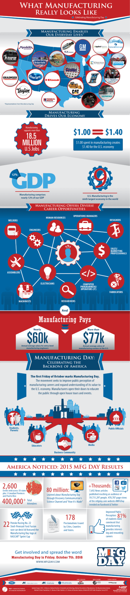 manufacturing impacts