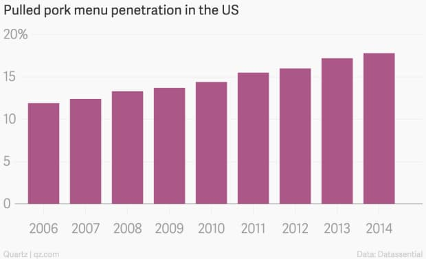 pulled pork menu penetration in US